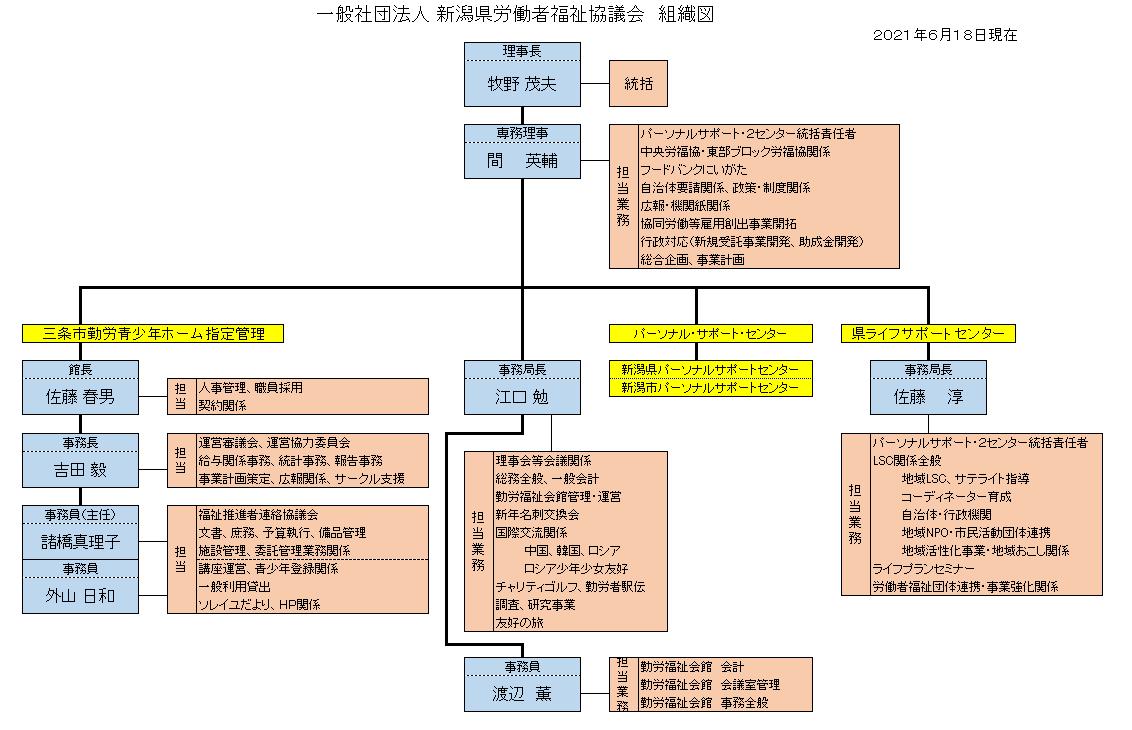 事務局体制図